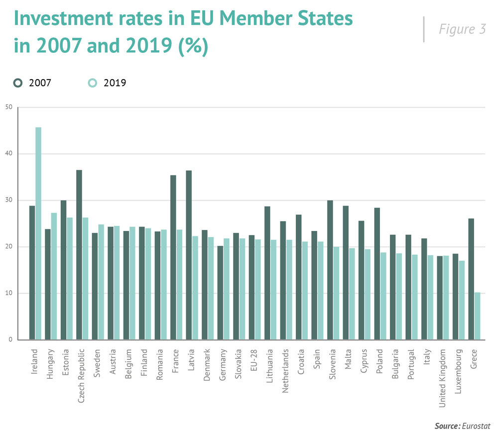 investment rates in EU, Századévg